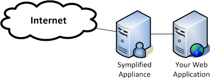Symplified Network Overview